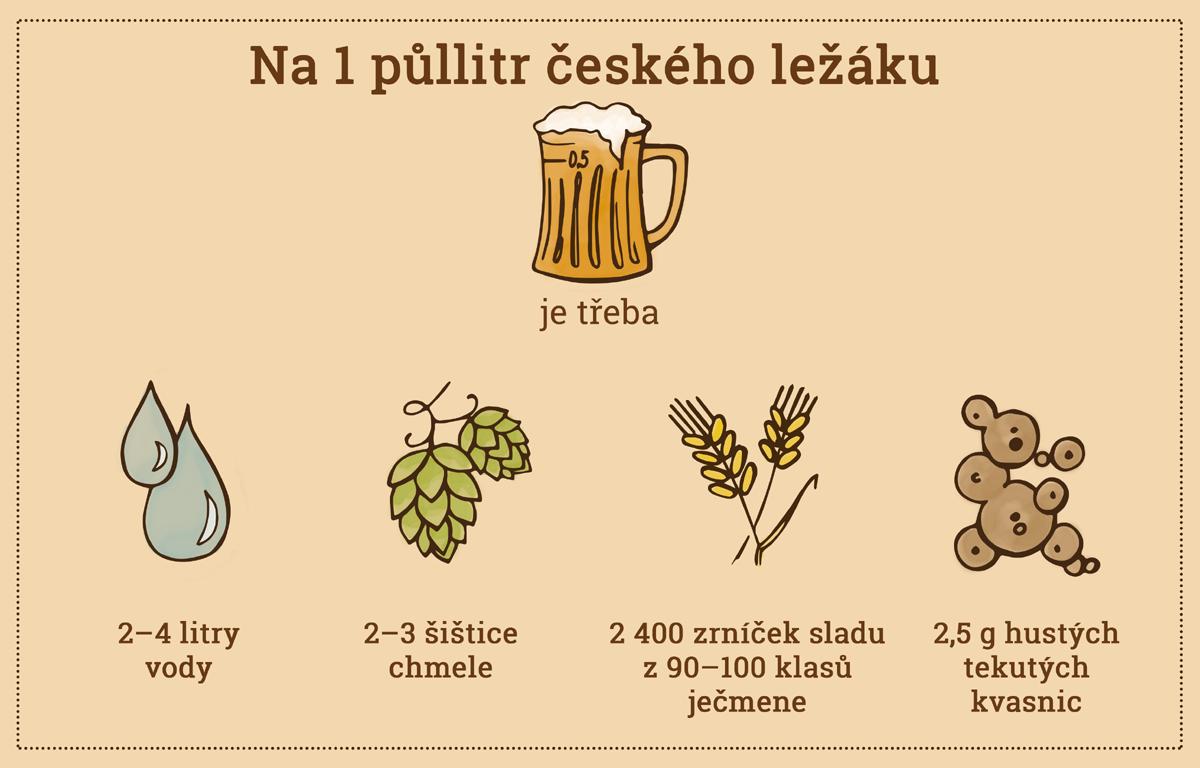 2017-csps-slozeni-piva-w.png